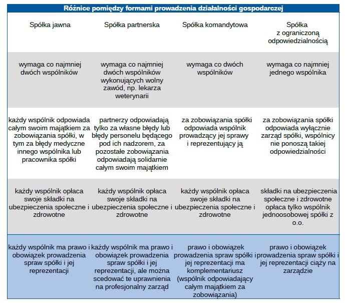 Formy prowadzenia działalności weterynaryjnej